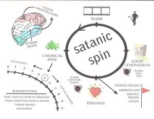 Satanic Spin